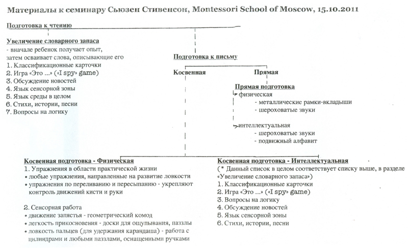 russian language chart